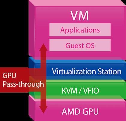 virtualization_gpu-pass-through