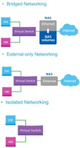 virtualization_support-networking-modes