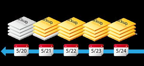 remote-backup_Backup-Versioning