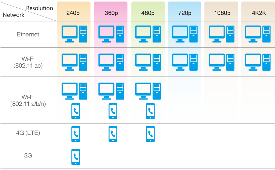 4K-Transcoding