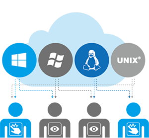 virtualization_User-based-permissions-settings