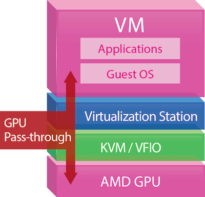 virtualization_gpu-pass-through