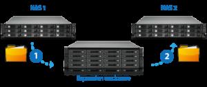 remote-backup_JBOD-migration